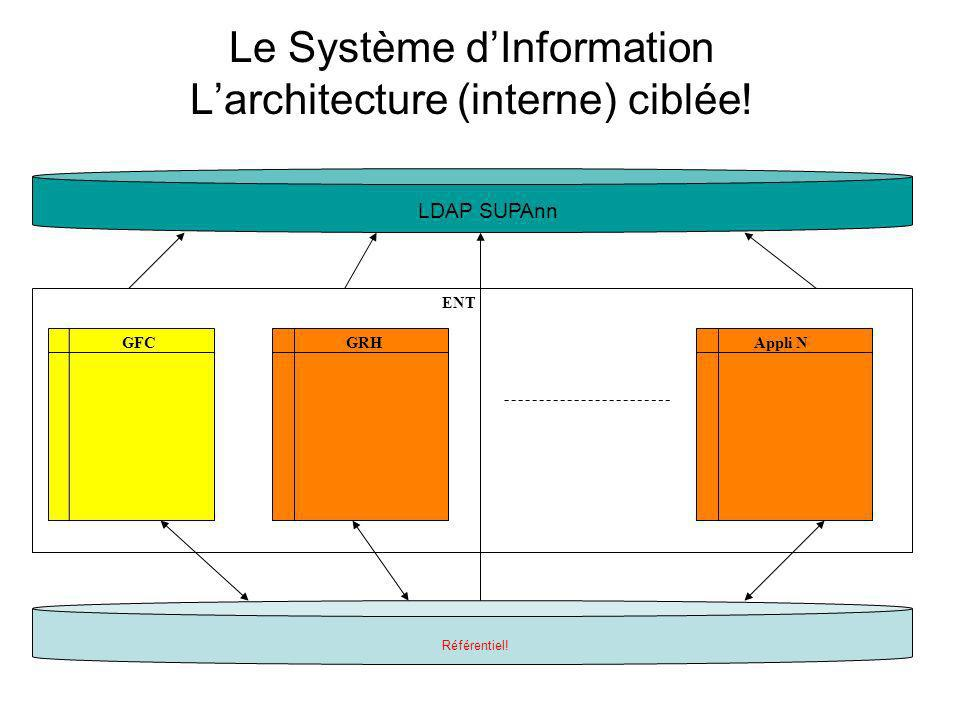 Le Système d'Information L'architecture (interne) ciblée!
