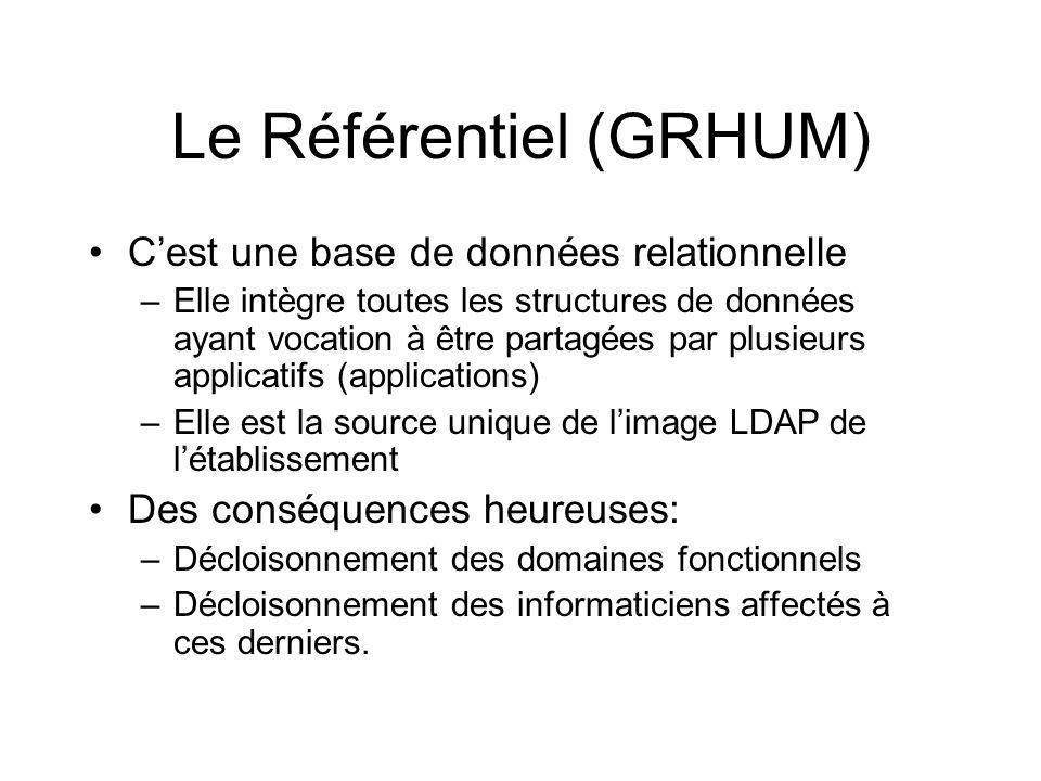 Le Référentiel (GRHUM)