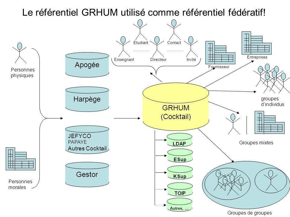 Le référentiel GRHUM utilisé comme référentiel fédératif!