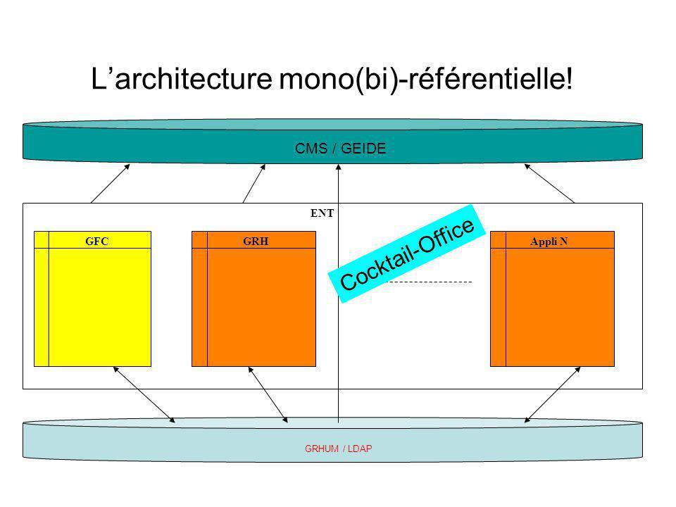 L'architecture mono(bi)-référentielle!