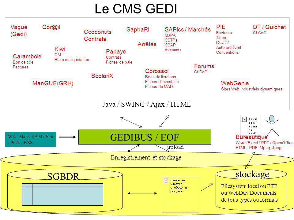 Le CMS GEDI GEDIBUS / EOF stockage SGBDR Java / SWING / Ajax / HTML
