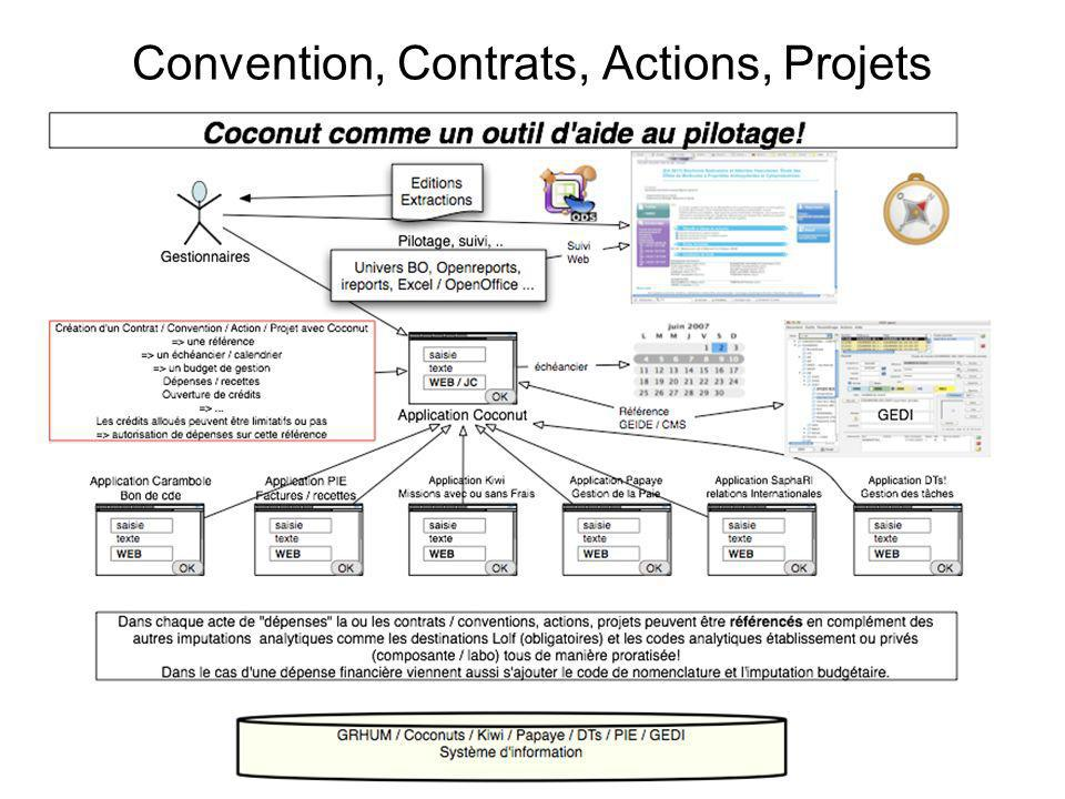 Convention, Contrats, Actions, Projets