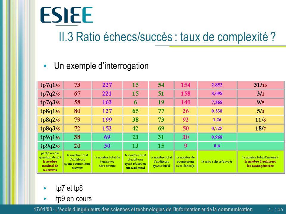 II.3 Ratio échecs/succès : taux de complexité