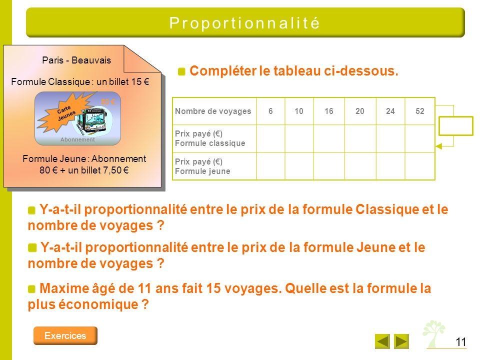 Proportionnalité Carte Jeunes. Abonnement. 80 € Formule Classique : un billet 15 € Formule Jeune : Abonnement 80 € + un billet 7,50 €