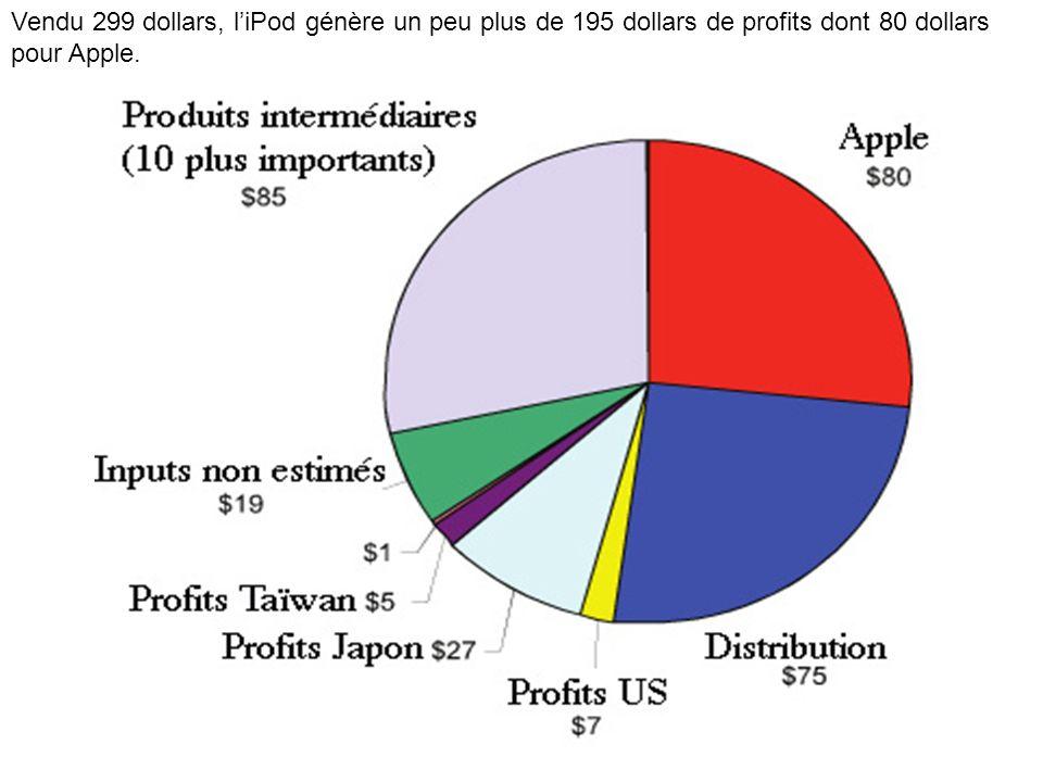 Vendu 299 dollars, l'iPod génère un peu plus de 195 dollars de profits dont 80 dollars pour Apple.