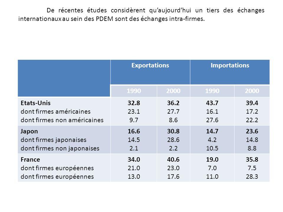 De récentes études considèrent qu'aujourd'hui un tiers des échanges internationaux au sein des PDEM sont des échanges intra-firmes.