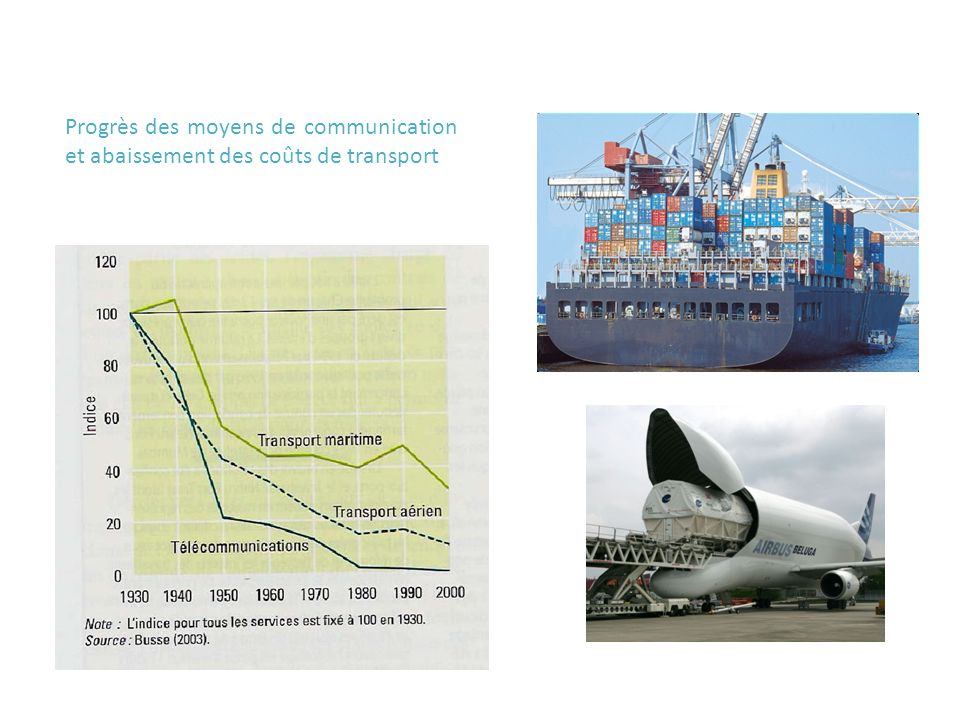 Progrès des moyens de communication et abaissement des coûts de transport