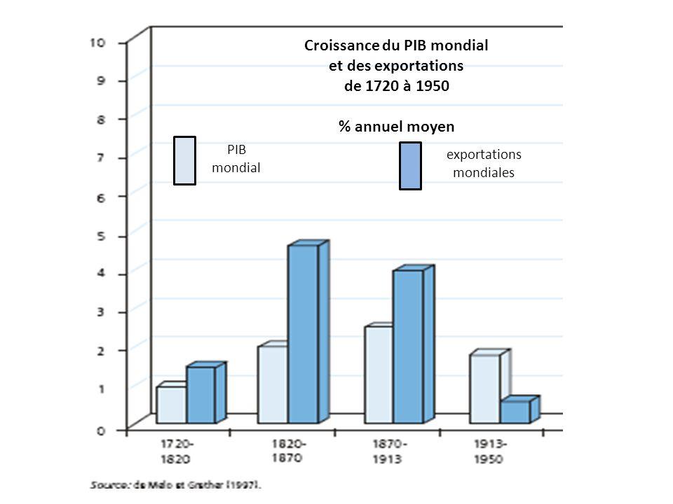 Croissance du PIB mondial