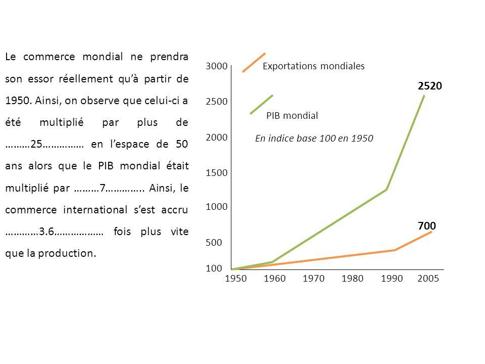 Le commerce mondial ne prendra son essor réellement qu'à partir de 1950. Ainsi, on observe que celui-ci a été multiplié par plus de ………25…………… en l'espace de 50 ans alors que le PIB mondial était multiplié par ………7………….. Ainsi, le commerce international s'est accru …………3.6……………… fois plus vite que la production.