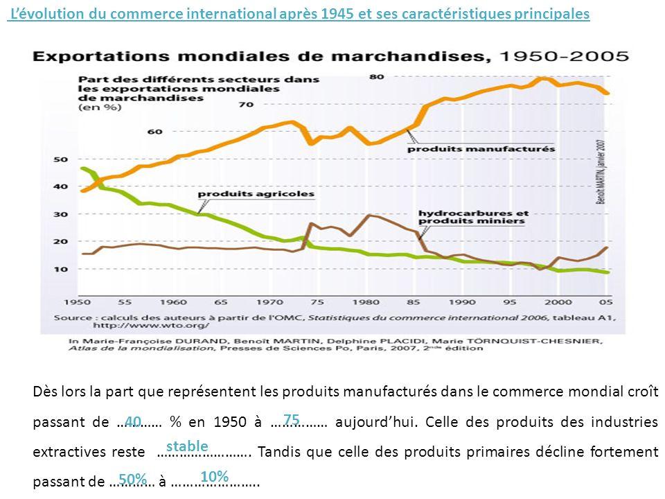 L'évolution du commerce international après 1945 et ses caractéristiques principales