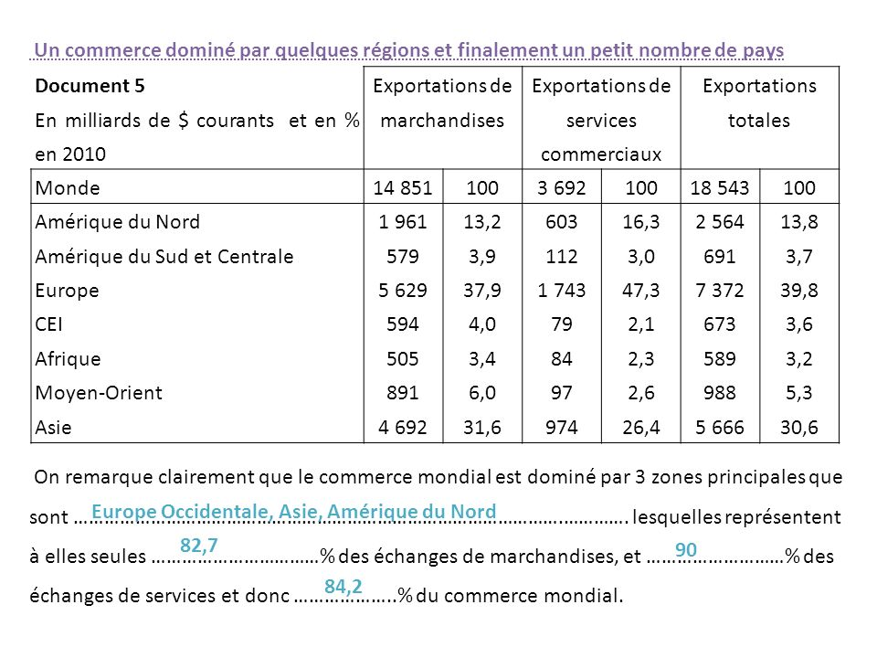 En milliards de $ courants et en % en 2010