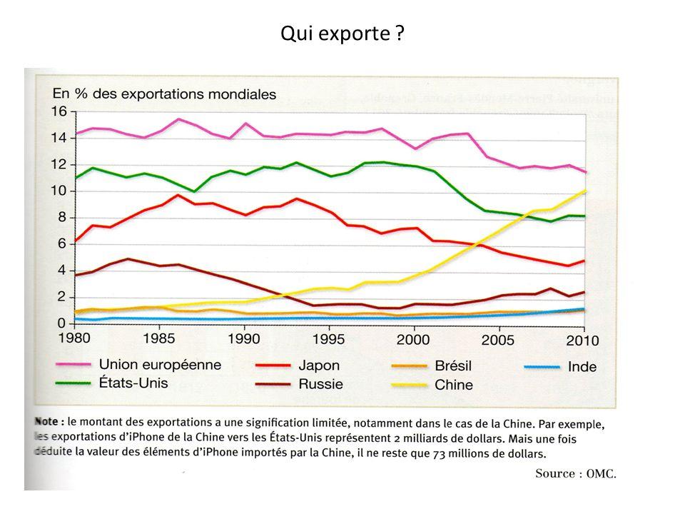 Qui exporte