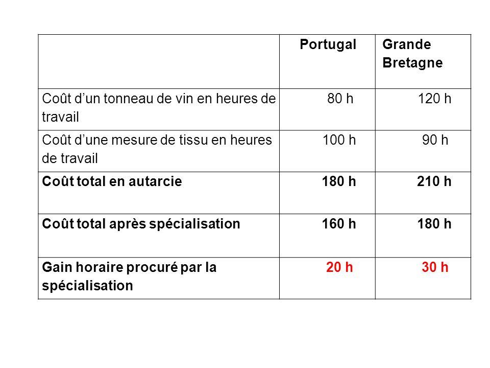 Portugal Grande Bretagne. Coût d'un tonneau de vin en heures de travail. 80 h. 120 h. Coût d'une mesure de tissu en heures de travail.