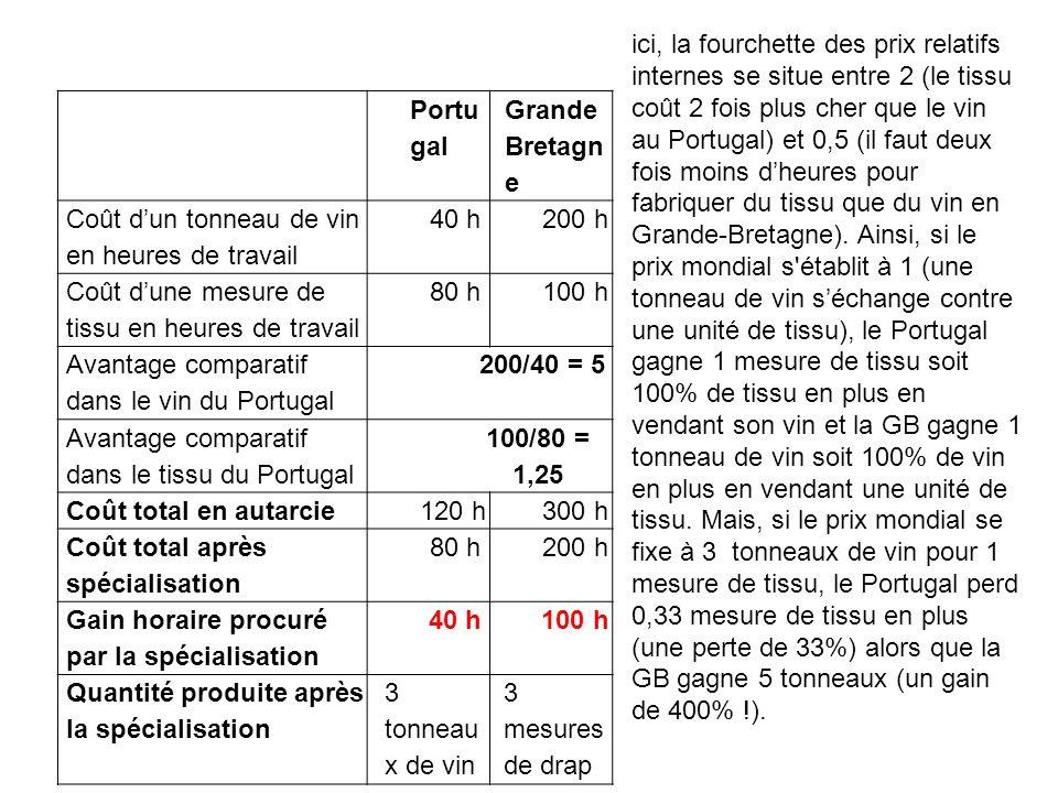ici, la fourchette des prix relatifs internes se situe entre 2 (le tissu coût 2 fois plus cher que le vin au Portugal) et 0,5 (il faut deux fois moins d'heures pour fabriquer du tissu que du vin en Grande-Bretagne). Ainsi, si le prix mondial s établit à 1 (une tonneau de vin s'échange contre une unité de tissu), le Portugal gagne 1 mesure de tissu soit 100% de tissu en plus en vendant son vin et la GB gagne 1 tonneau de vin soit 100% de vin en plus en vendant une unité de tissu. Mais, si le prix mondial se fixe à 3 tonneaux de vin pour 1 mesure de tissu, le Portugal perd 0,33 mesure de tissu en plus (une perte de 33%) alors que la GB gagne 5 tonneaux (un gain de 400% !).