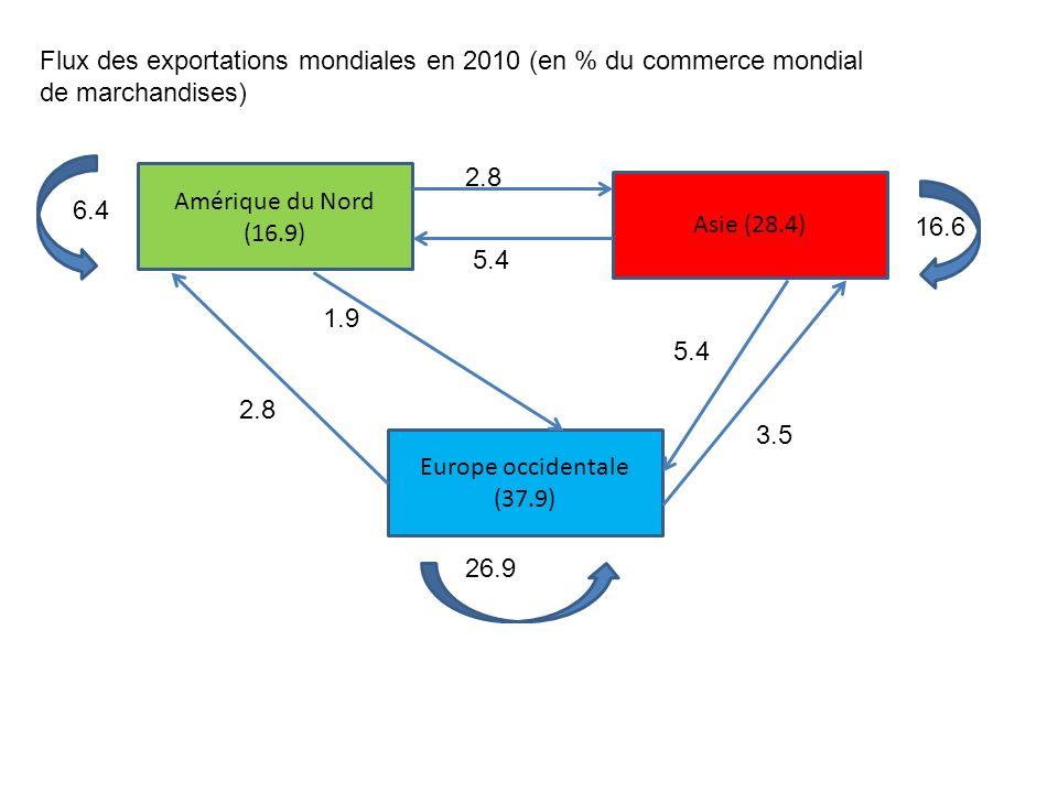 Flux des exportations mondiales en 2010 (en % du commerce mondial de marchandises)