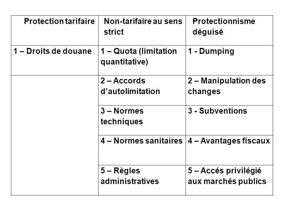 Protection tarifaire Non-tarifaire au sens strict. Protectionnisme déguisé. 1 – Droits de douane.