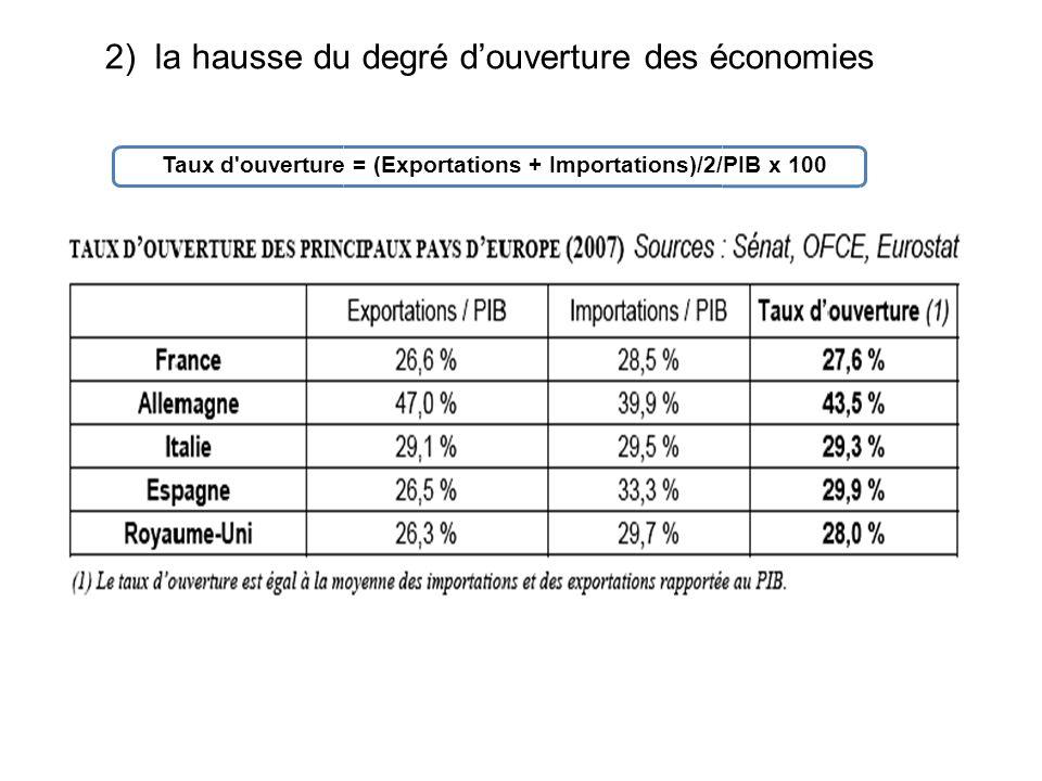 2) la hausse du degré d'ouverture des économies