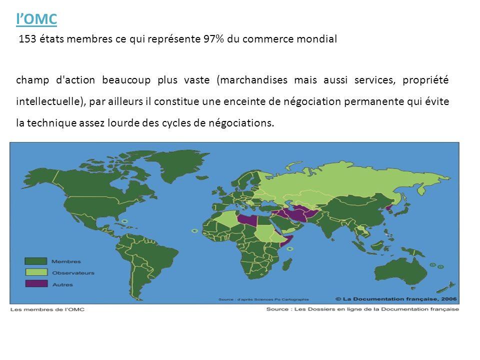 l'OMC 153 états membres ce qui représente 97% du commerce mondial