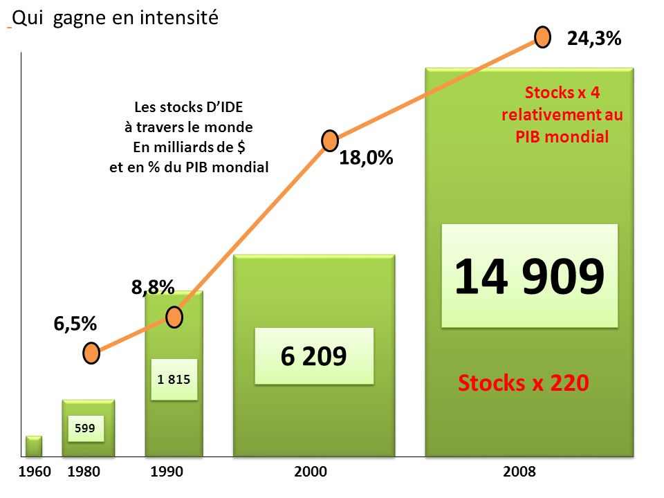 Stocks x 4 relativement au PIB mondial