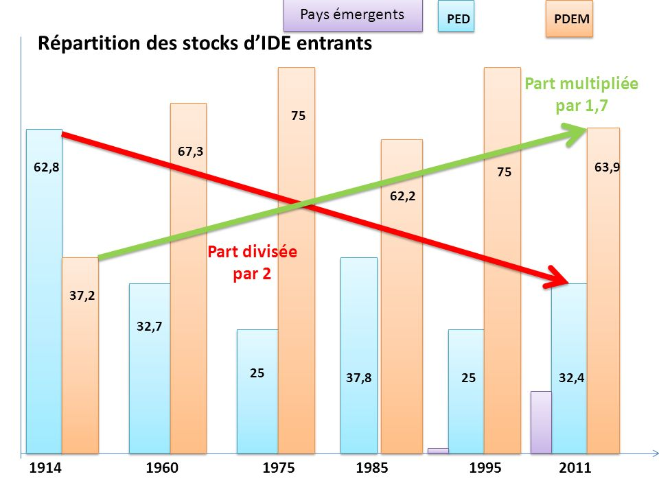 Répartition des stocks d'IDE entrants