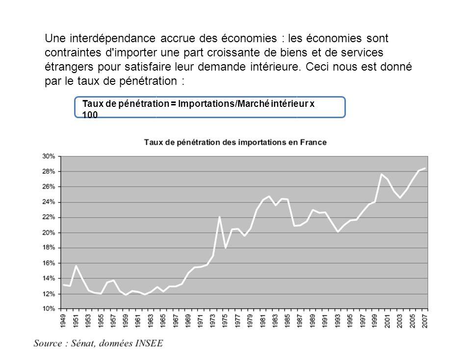Une interdépendance accrue des économies : les économies sont contraintes d importer une part croissante de biens et de services étrangers pour satisfaire leur demande intérieure. Ceci nous est donné par le taux de pénétration :