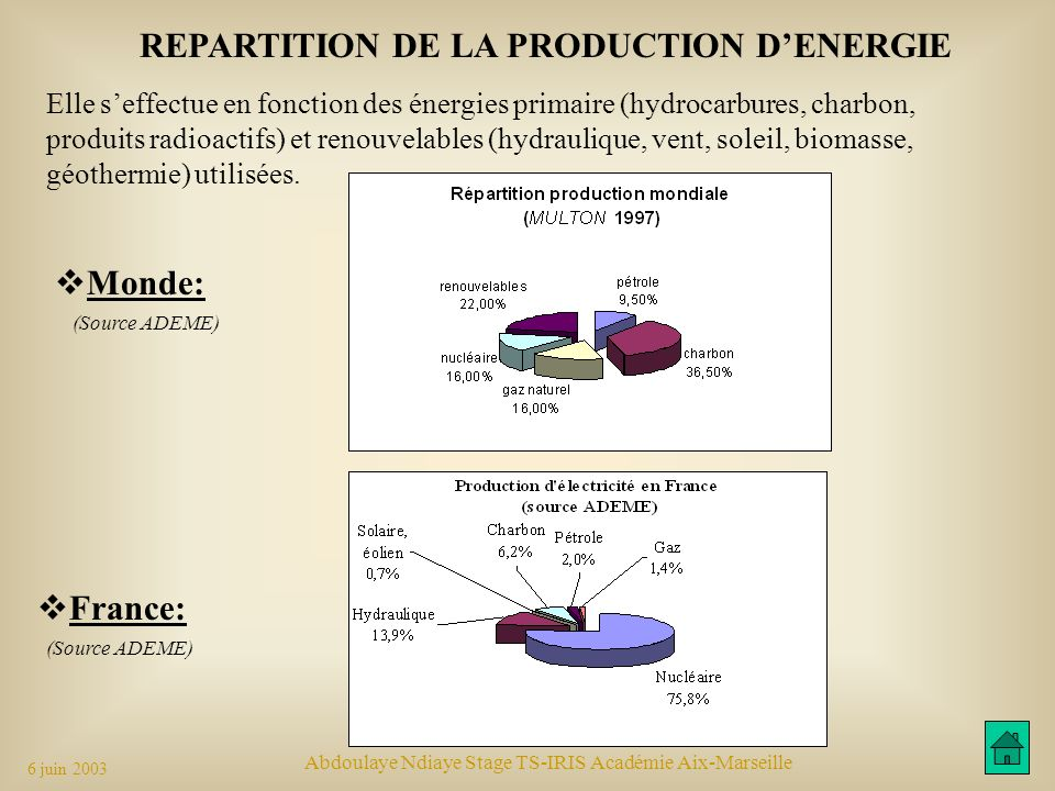 REPARTITION DE LA PRODUCTION D'ENERGIE