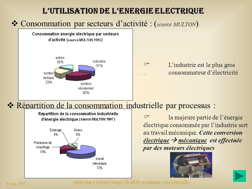 L'utilisation DE L'ENERGIE ELECTRIQUE