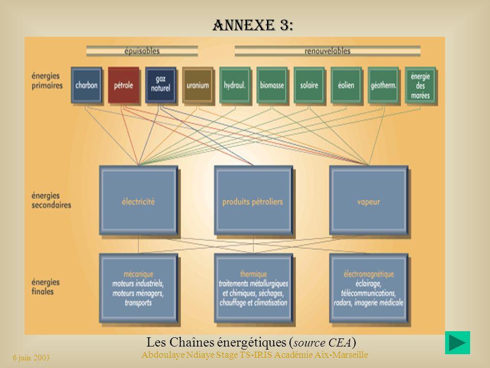 Annexe 3: Les Chaînes énergétiques (source CEA)