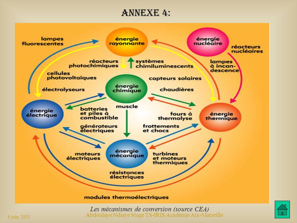 Annexe 4: Les mécanismes de conversion (source CEA)