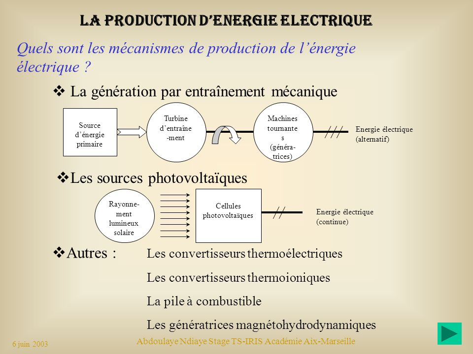 LA PRODUCTION D'ENERGIE ELECTRIQUE