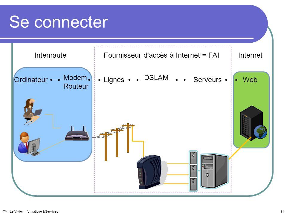 Fournisseur d'accès à Internet = FAI