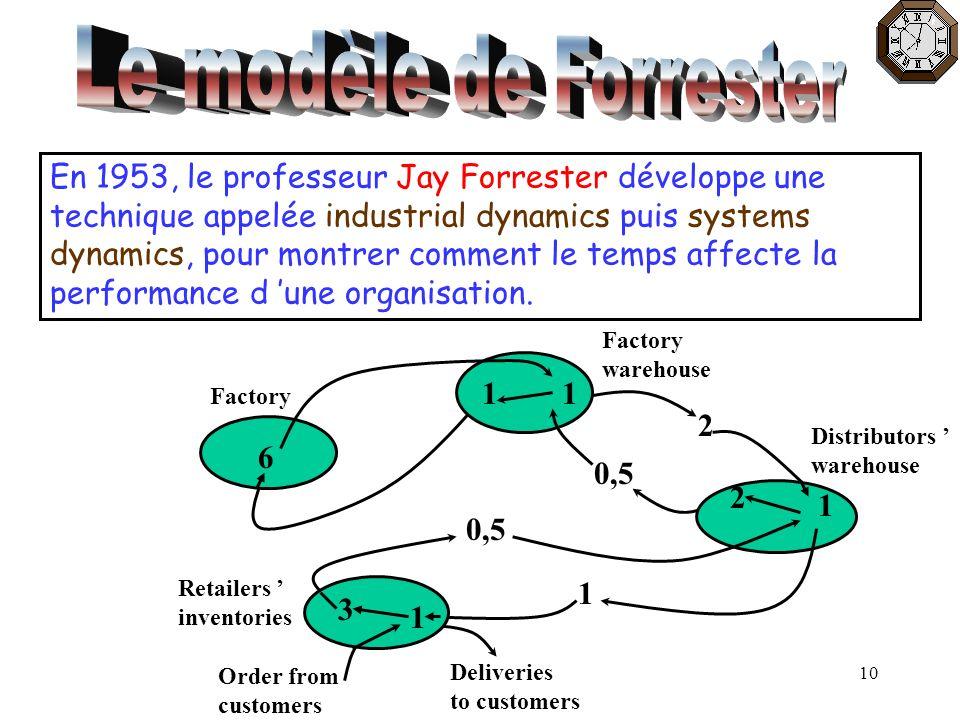 Le modèle de Forrester