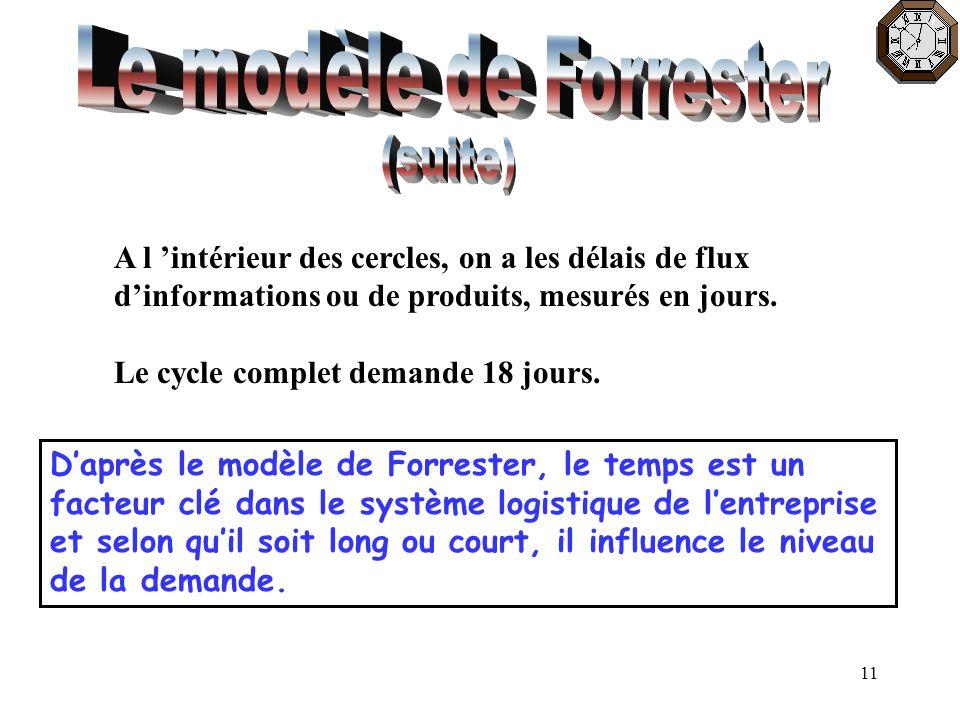 Le modèle de Forrester (suite)
