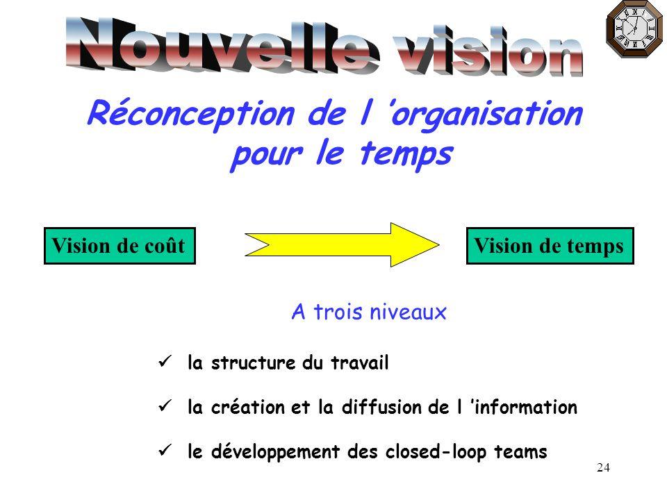 Réconception de l 'organisation
