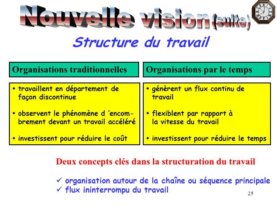 Nouvelle vision Structure du travail (suite)