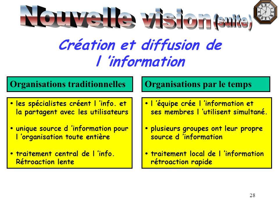 Création et diffusion de l 'information