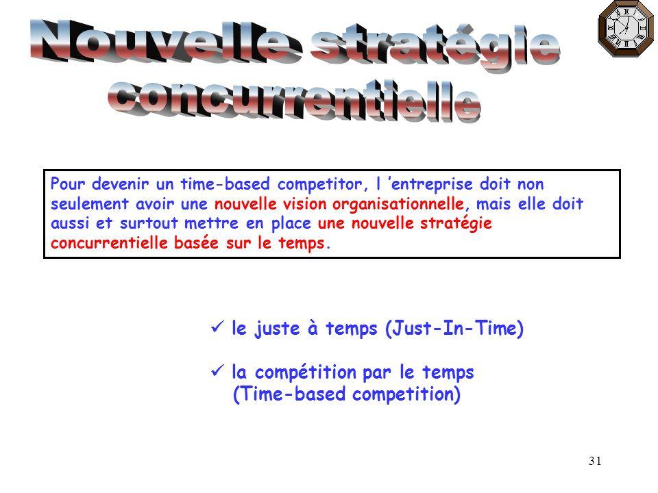 Nouvelle stratégie concurrentielle  le juste à temps (Just-In-Time)