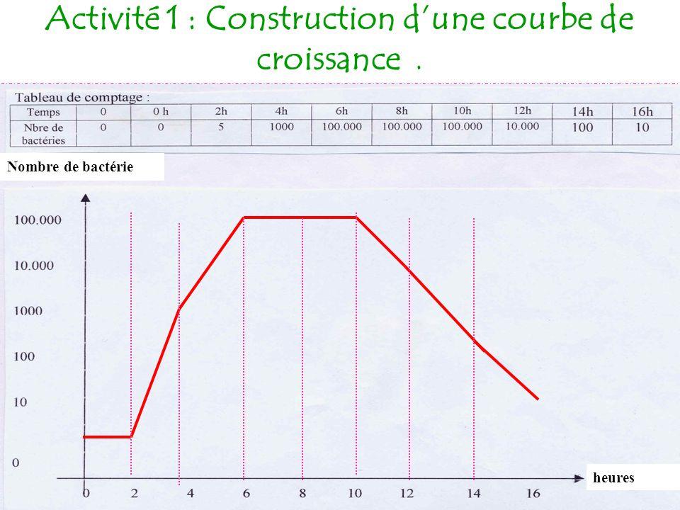 Activité 1 : Construction d'une courbe de croissance .