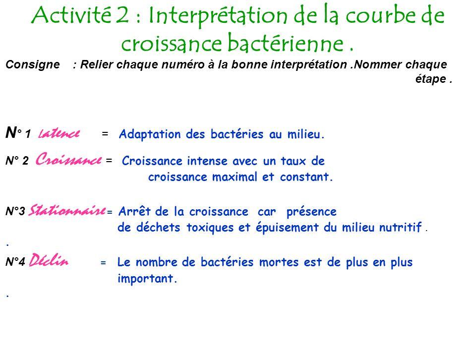 Activité 2 : Interprétation de la courbe de croissance bactérienne .