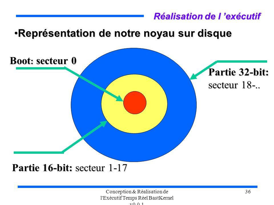 Conception & Réalisation de l Exécutif Temps Réel BastKernel v0.0.1