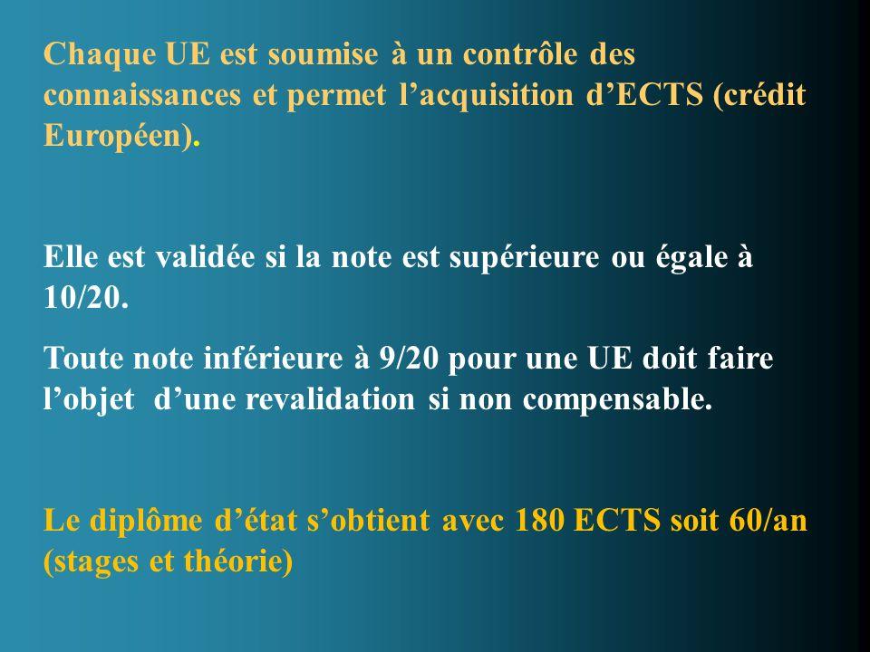 Chaque UE est soumise à un contrôle des connaissances et permet l'acquisition d'ECTS (crédit Européen).