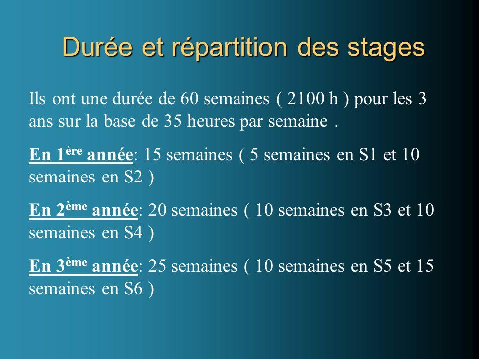 Durée et répartition des stages