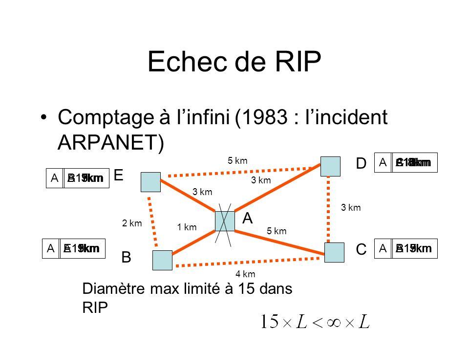 Echec de RIP Comptage à l'infini (1983 : l'incident ARPANET) D E A C B