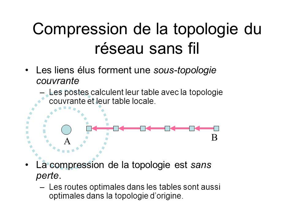 Compression de la topologie du réseau sans fil