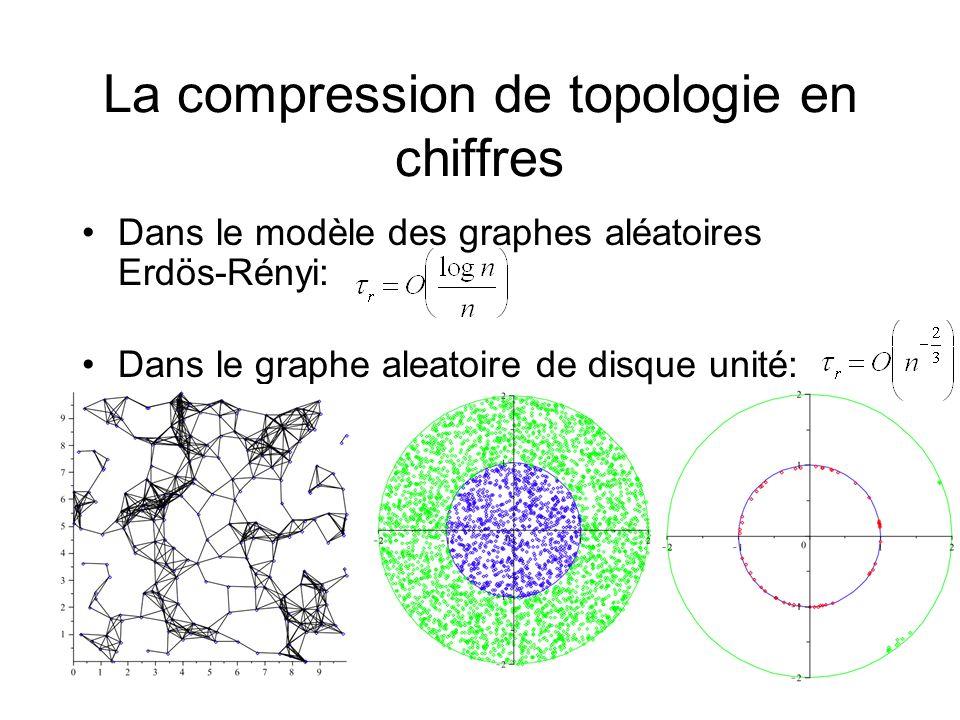 La compression de topologie en chiffres