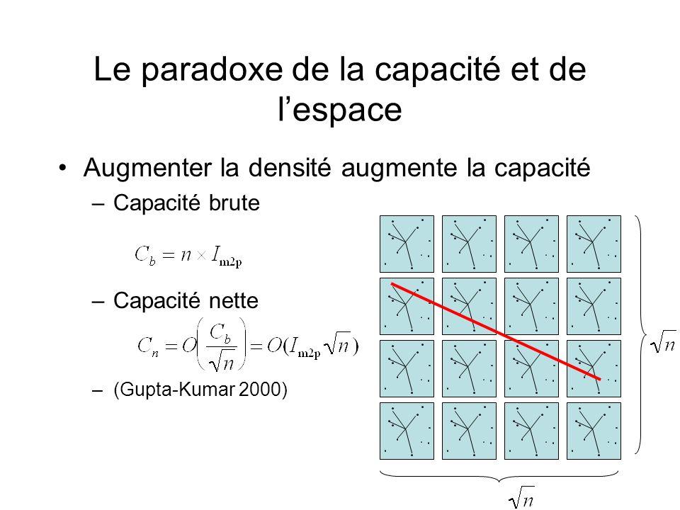 Le paradoxe de la capacité et de l'espace