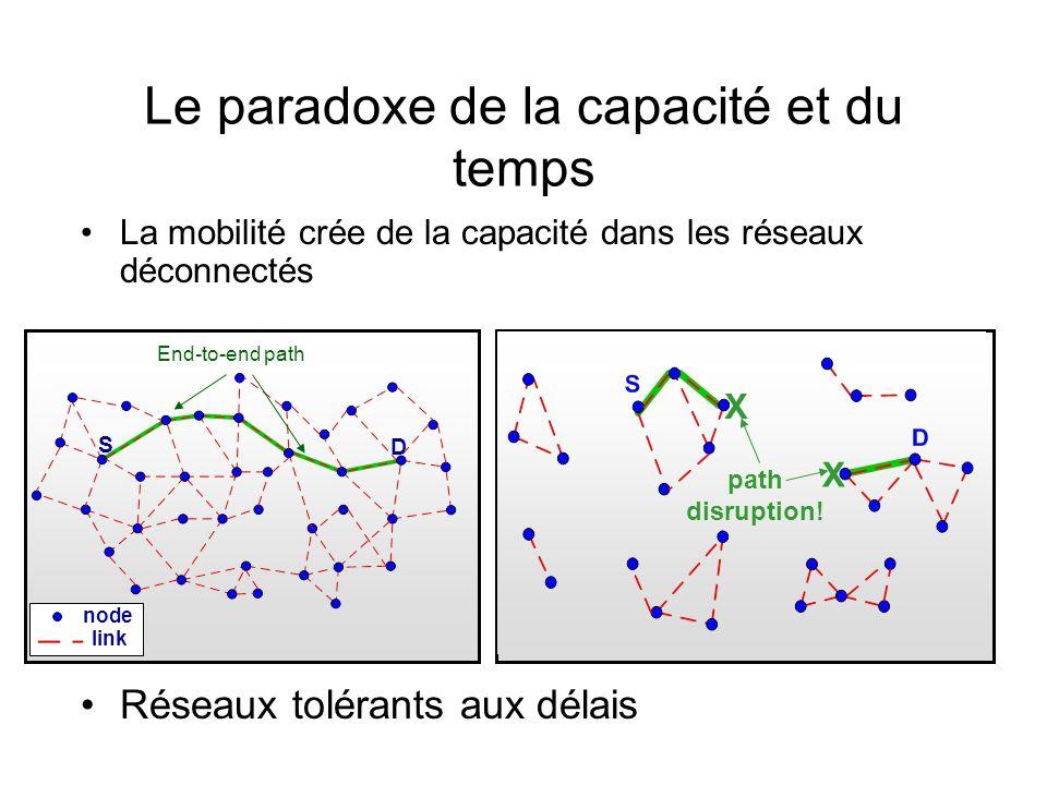 Le paradoxe de la capacité et du temps