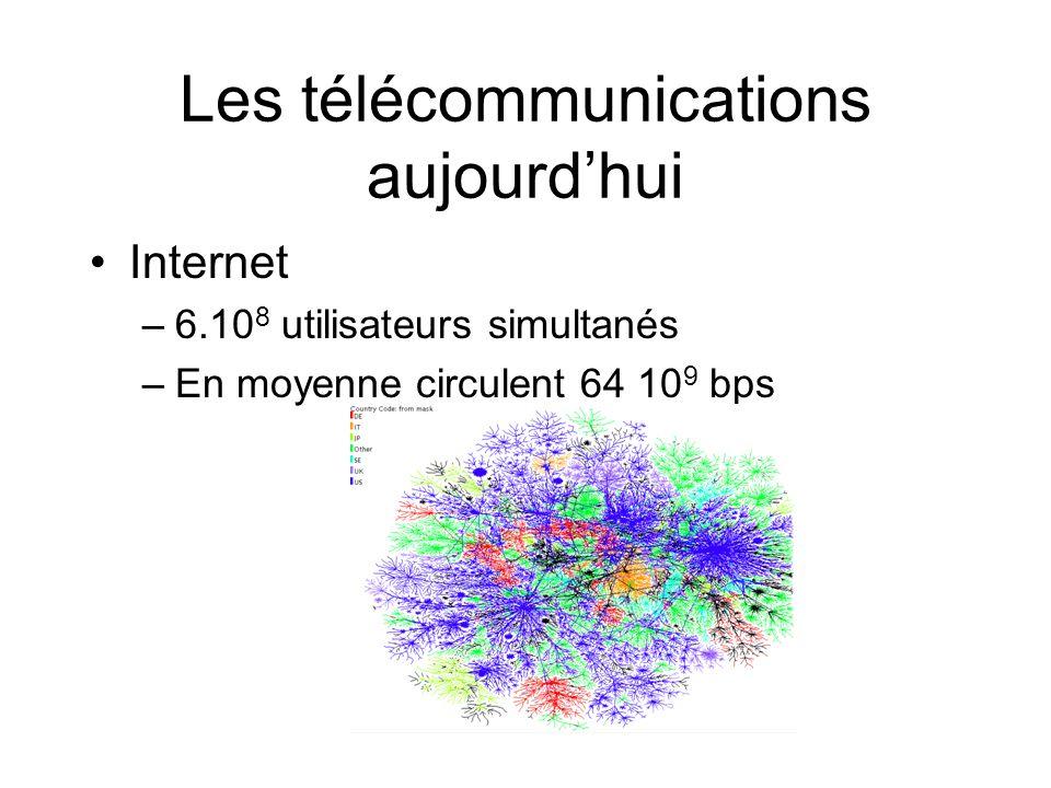 Les télécommunications aujourd'hui