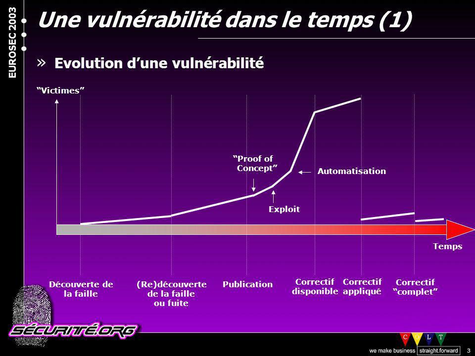 Une vulnérabilité dans le temps (1)