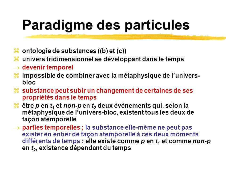 Paradigme des particules